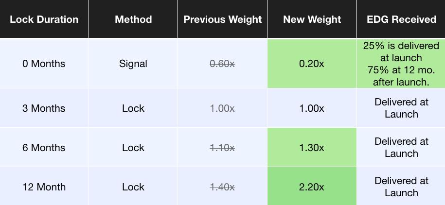 Important Updates to the Edgeware Lockdrop (May 2019)